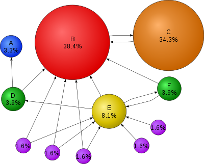 pagerank diagram
